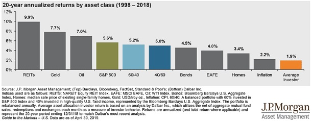 20-years-asset-returns