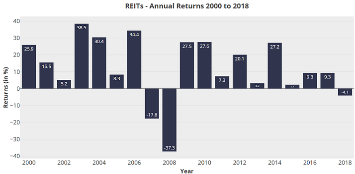 REIT-Returns-2000-to-2018