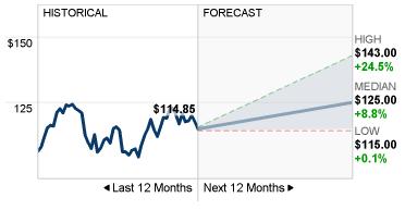 DLR-forecast