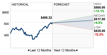 EQIX-forecast