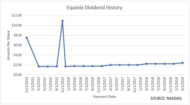 equinix-dividend-history