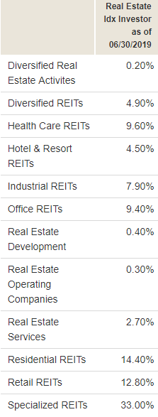 vanguard-real-estate-index-fund-allocation