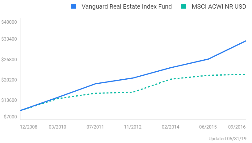 vanguard-real-estate-index-fund-return