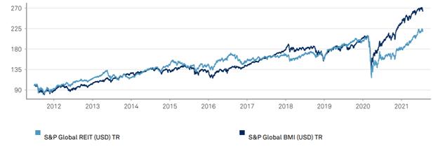 s&p global reit performance