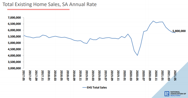 total home sales