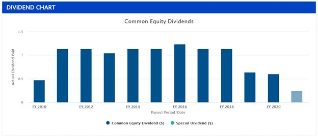 whitestone dividend