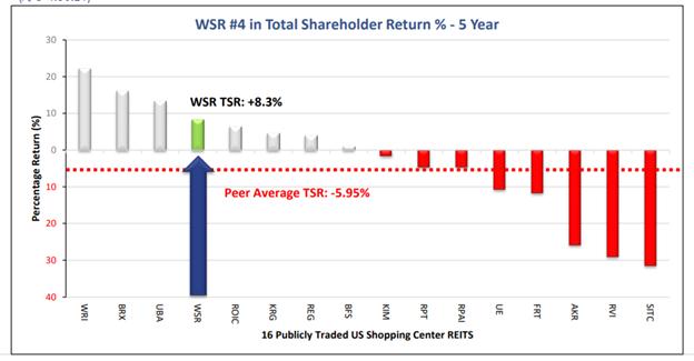 whitestone performance comparison